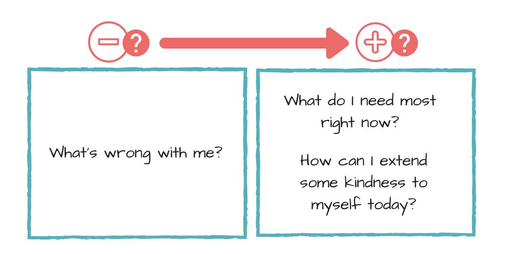 Self-Compassionate_Questions